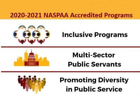 The graphic is titled 2020-2021 NASPAA Accredited Programs. It includes 3 panels with graphics, one each for Inclusive Programs, Multi-Sector Public Services, and Promoting Diversity in Public Service.