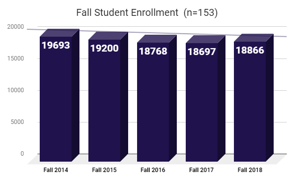 Fall Enrollment Trends as of 3/20/19